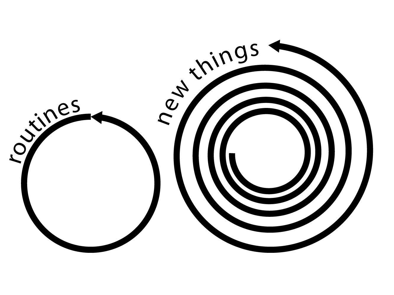 Инструменти и техники за управление на времето, и по-голяма продуктивност