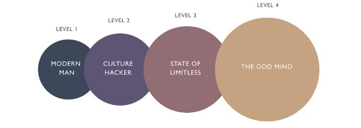 Четирите етапа на личностно развитие.