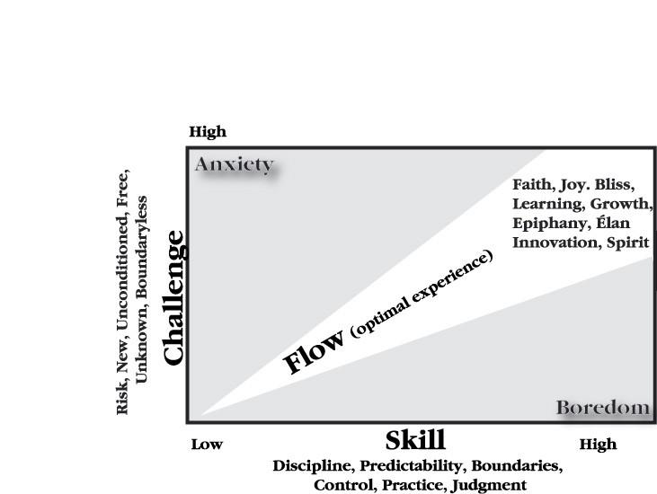 7-те предпоставки да се поддържаме в максимално продуктивното състояние Flow